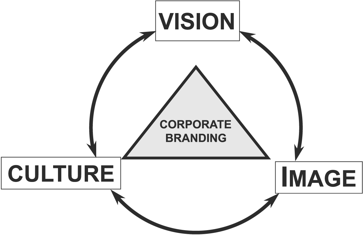 Corporate Branding DeAnna Kane